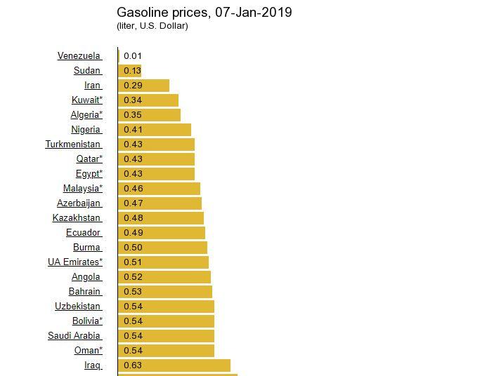 Узбекистан занял 18-е место в рейтинге стран с самыми низкими ценами на бензин